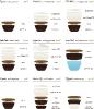 Kávéitalok arányai 1
